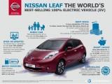 Najprodavaniji električni automobili u Evropi