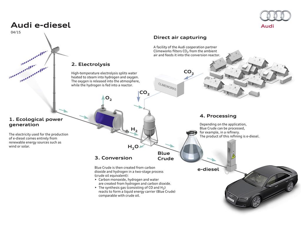 Audi e-dizel - proces doobijanja