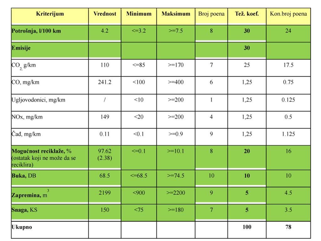 Tabela_vrednosti