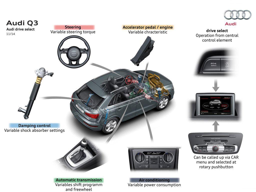 Audi Q3 - tehnička unapređenja