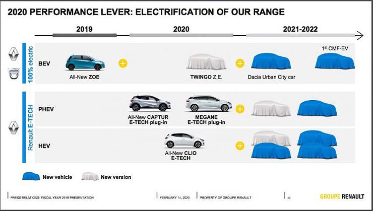 Renault plan promocija