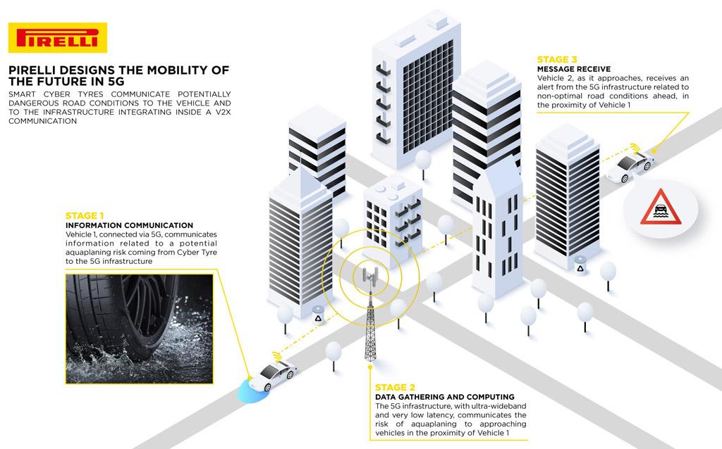 Pirelli i 5G mreža